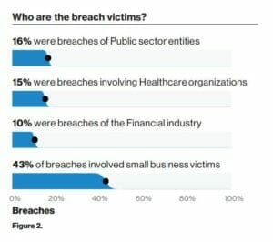 Verizon Report - 43% Breaches are SMB