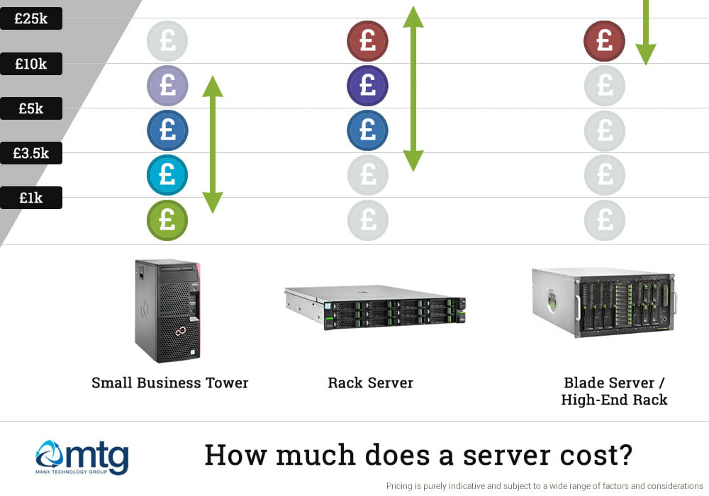How much will a server cost?
