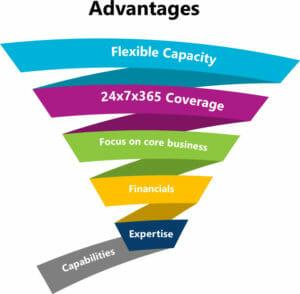 Outsourced Helpdesk Advantages