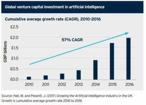 CAGR of AI