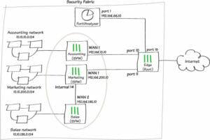 Internal Network Firewall
