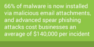Cybersecurity Phishing Stats