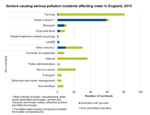 Sectors causing serious pollution incidents affecting water in England, 2015. State of the Environment Report: Water.