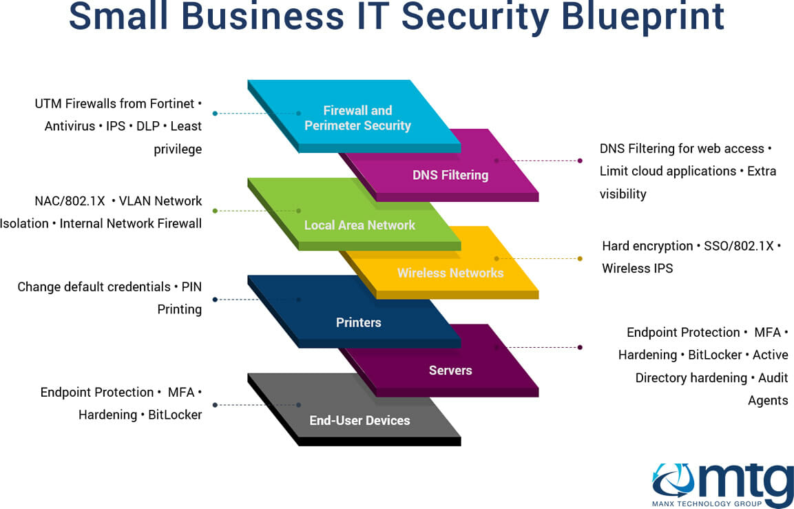 Small Business IT Security Guide : Manx Technology Group