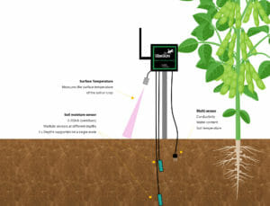Smart Agriculture Node - monitoring moisture, conductivity, surface temperature and soil temperature.