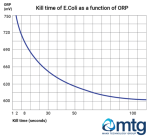 Chart showing e.Coli kill time as a function of ORP
