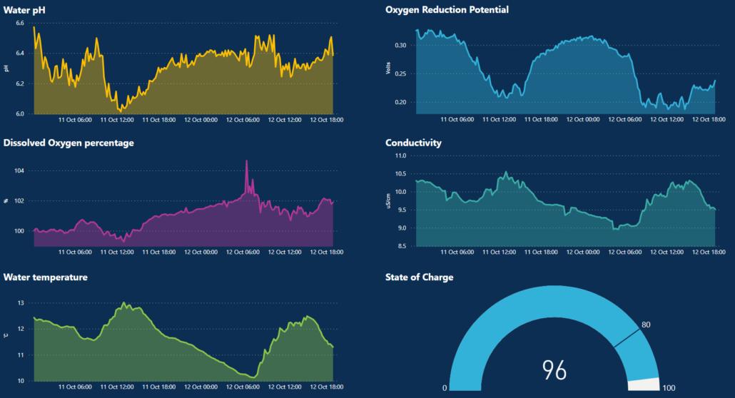 Smart Water measurements visualised in a Microsoft PowerBI Dashboard