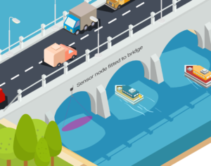 Ultrasonic Probe for River Monitoring