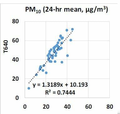 PM10 Correlation