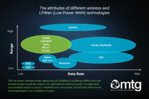 LPWAN Technologies compared