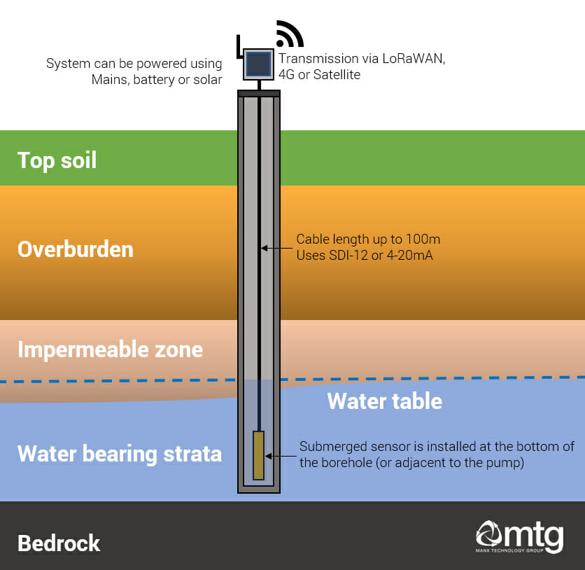 Borehole cross-section showing borehole and IoT monitoring system