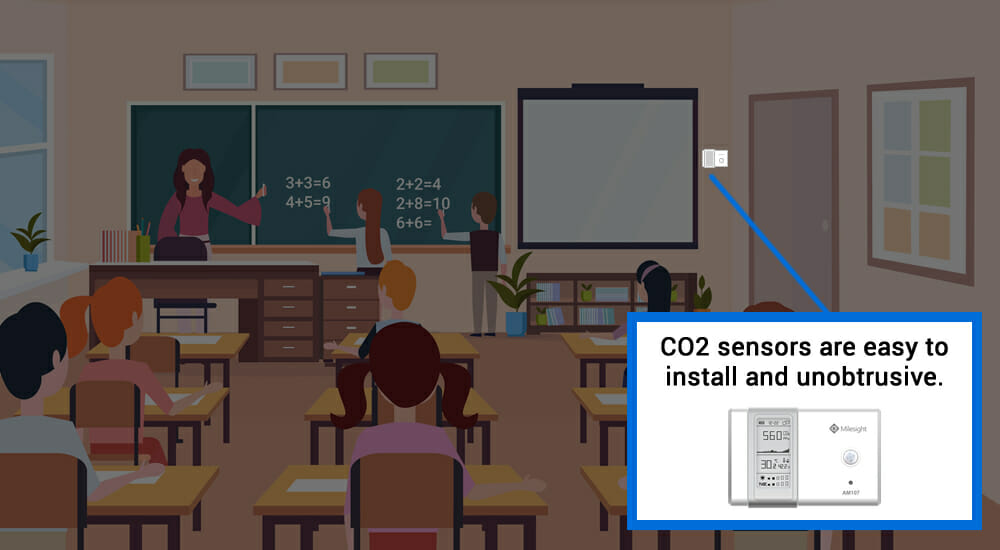 Battery powered and wireless, the CO2 sensors are easy to install in the classroom.